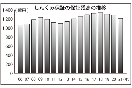 """2021年9月24日号9面 しんくみ保証、非対面の件数が前年比1.5倍、""""コロナ前残高""""回復めざす"""
